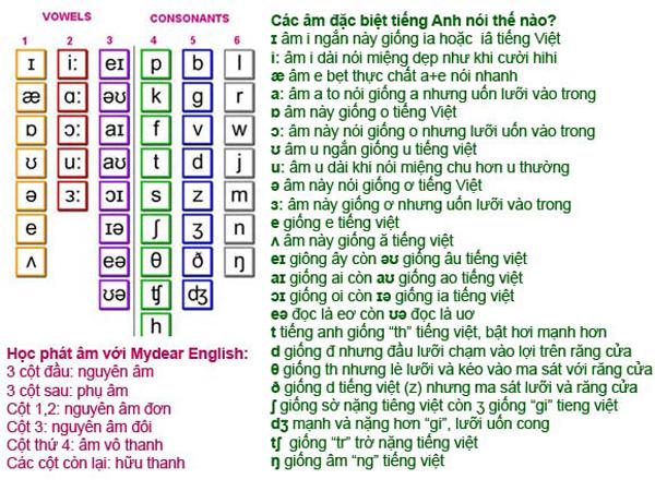 Cách đọc bảng chữ cái tiếng anh