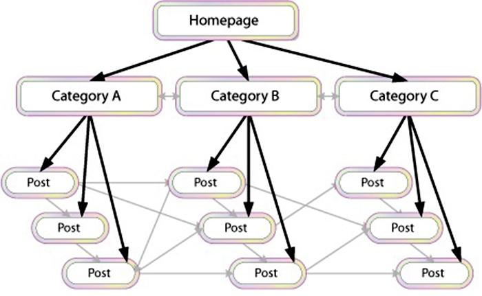 liên kết nội bộ trong website