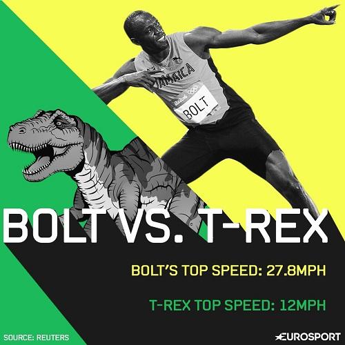 Usain Bolt chay nhanh hon ca khung long t-rex